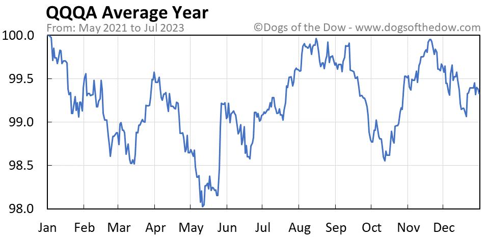 QQQA average year chart