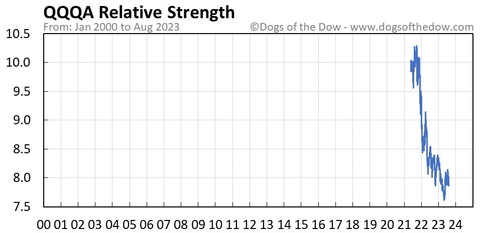 QQQA relative strength chart
