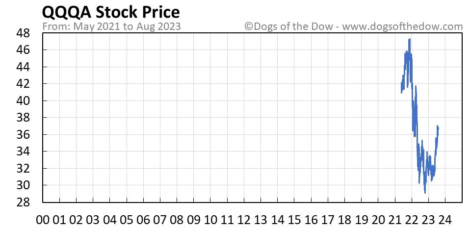 QQQA stock price chart