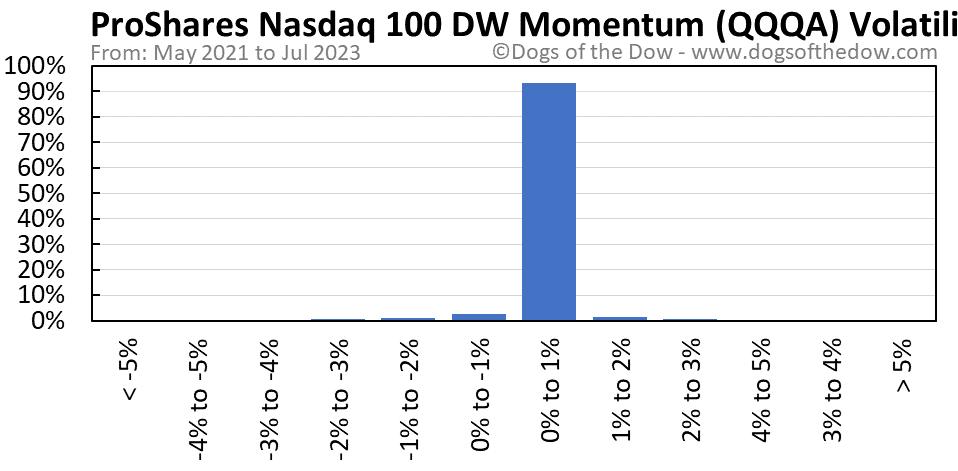 QQQA volatility chart