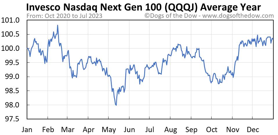 QQQJ average year chart