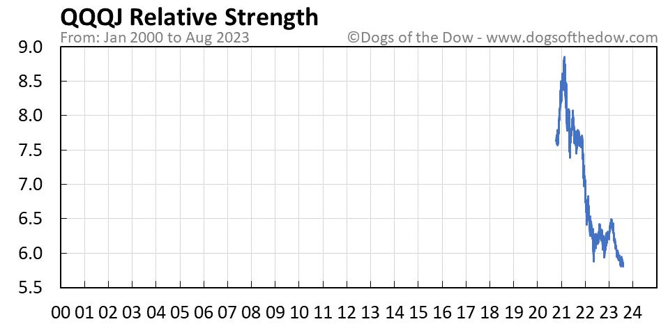 QQQJ relative strength chart