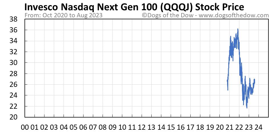 QQQJ stock price chart