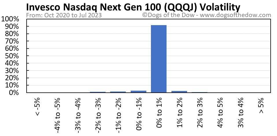 QQQJ volatility chart
