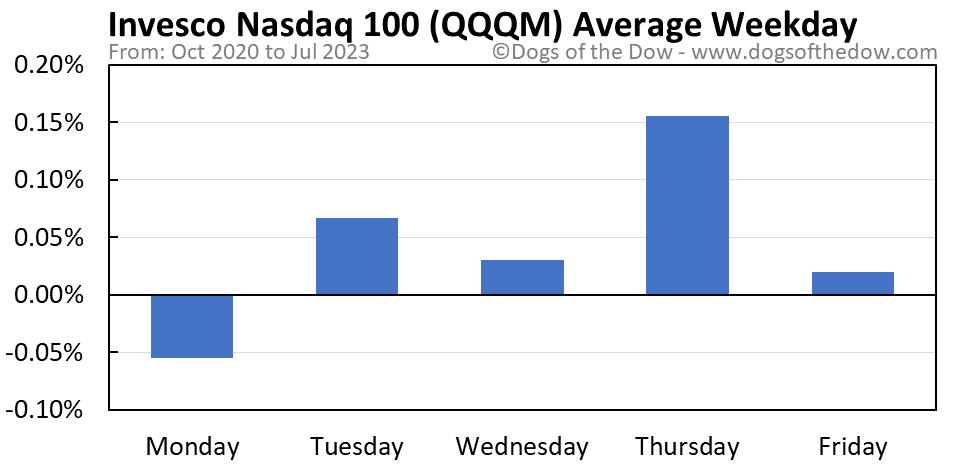 QQQM average weekday chart