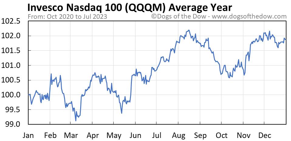 QQQM average year chart