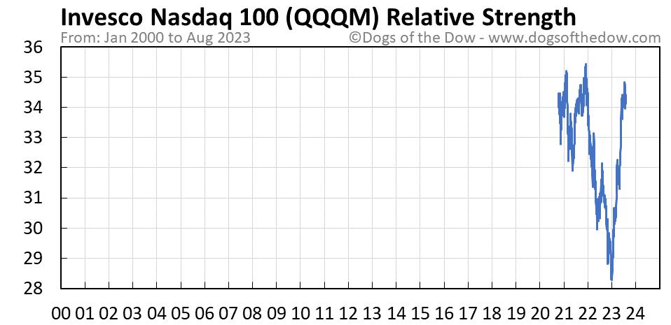 QQQM relative strength chart