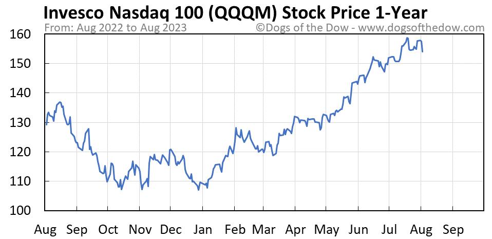 QQQM 1-year stock price chart
