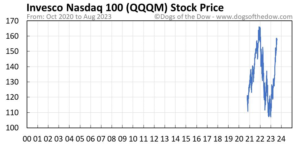 QQQM stock price chart