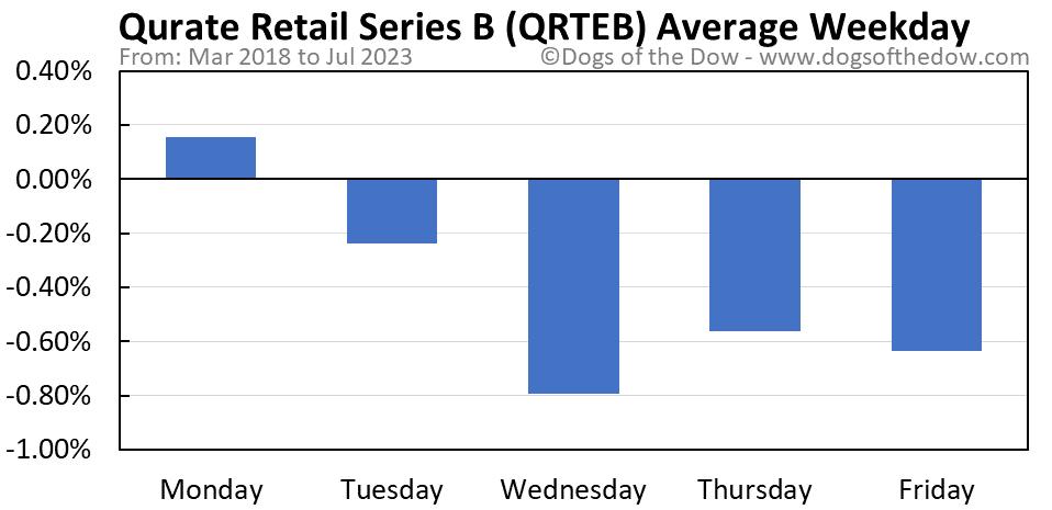 QRTEB average weekday chart