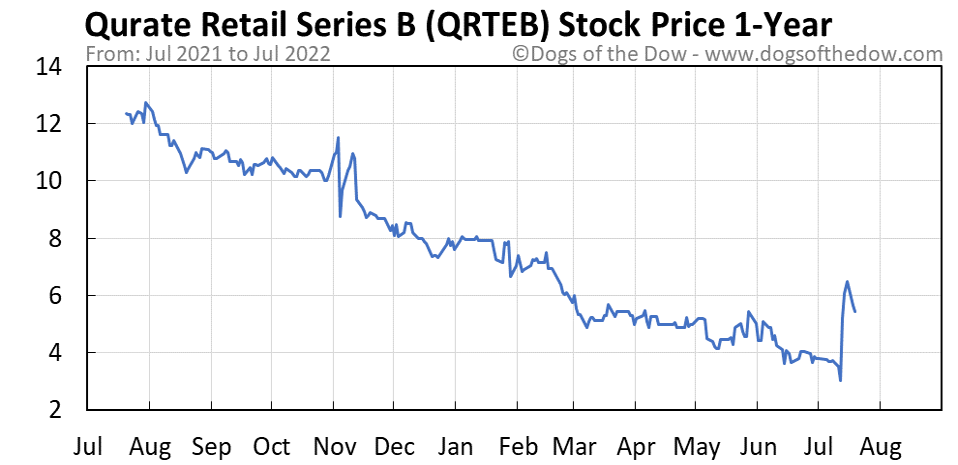 QRTEB 1-year stock price chart