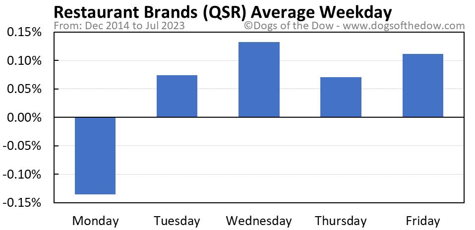 QSR average weekday chart