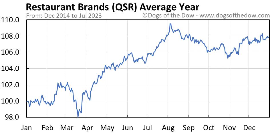 QSR average year chart