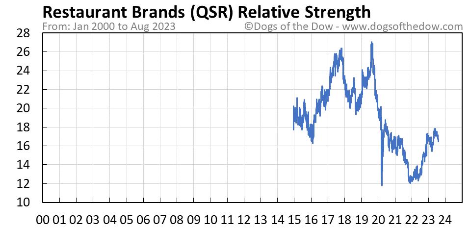 QSR relative strength chart
