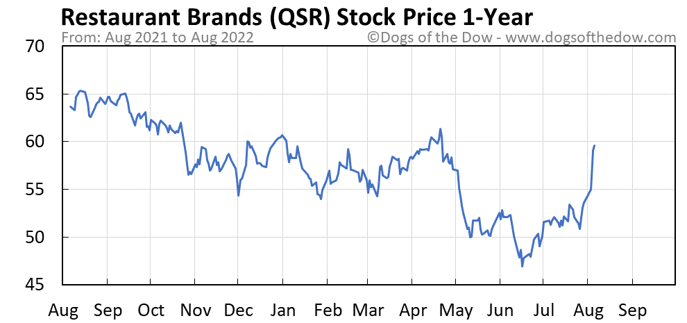 QSR 1-year stock price chart