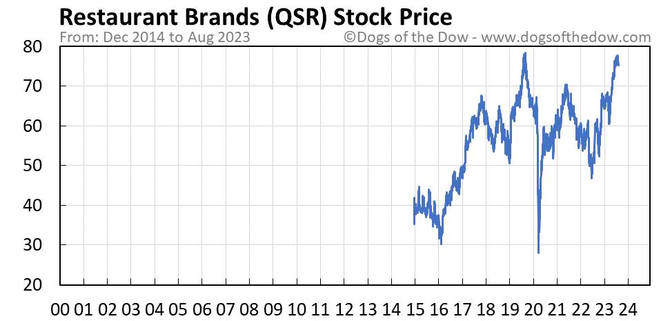 QSR stock price chart