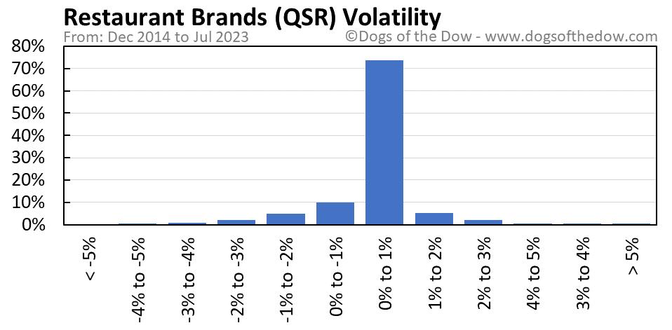 QSR volatility chart