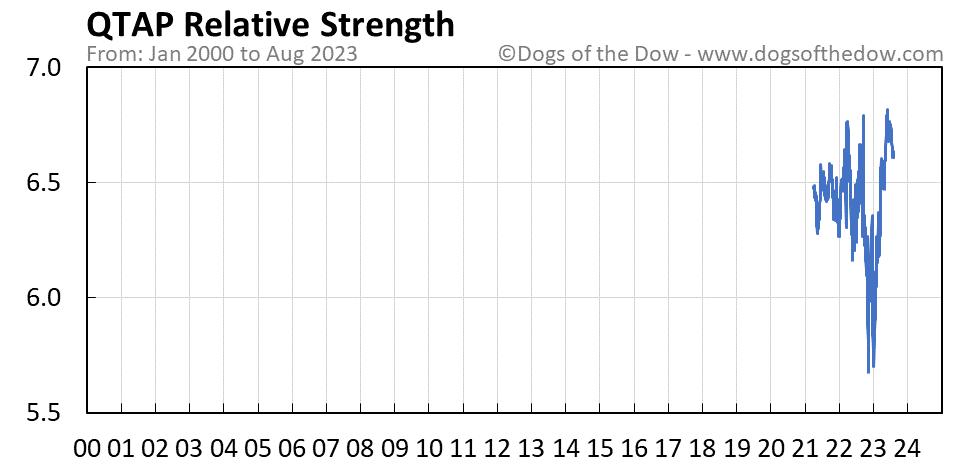 QTAP relative strength chart