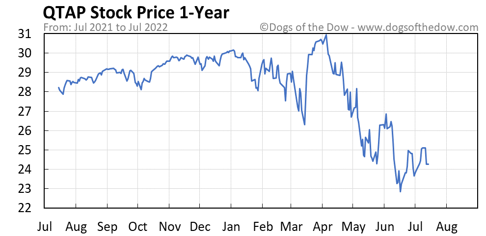 QTAP 1-year stock price chart