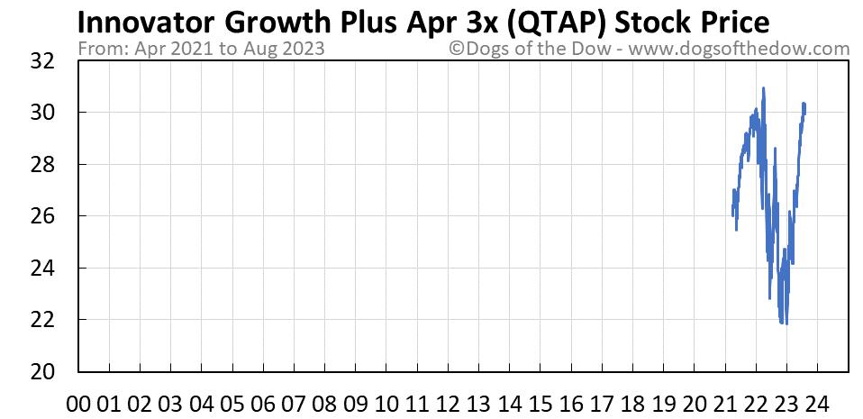 QTAP stock price chart