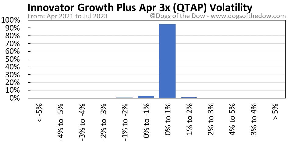 QTAP volatility chart