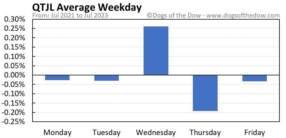 QTJL average weekday chart