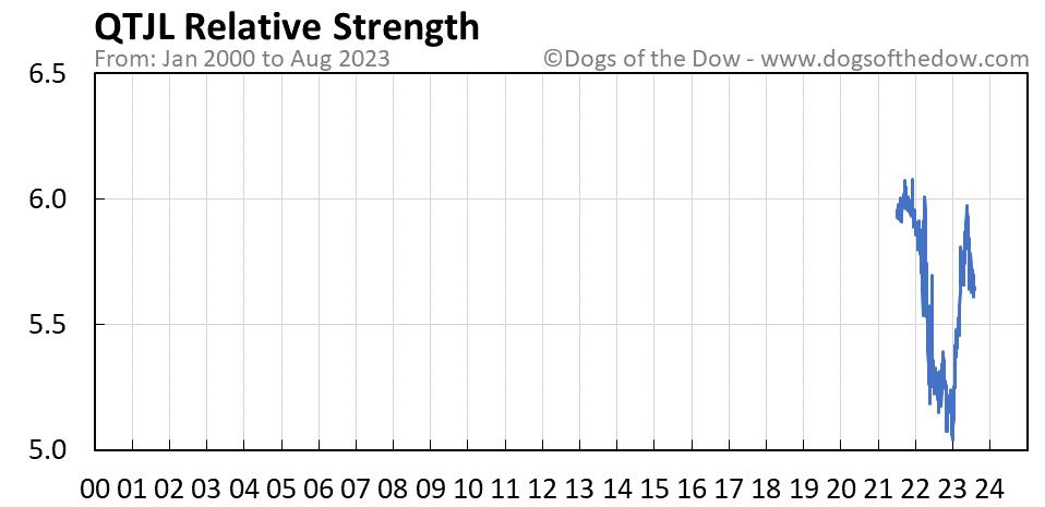QTJL relative strength chart