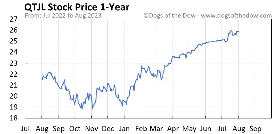 QTJL 1-year stock price chart