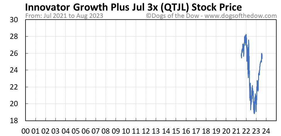 QTJL stock price chart