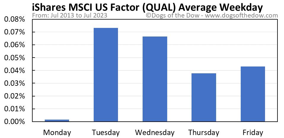 QUAL average weekday chart