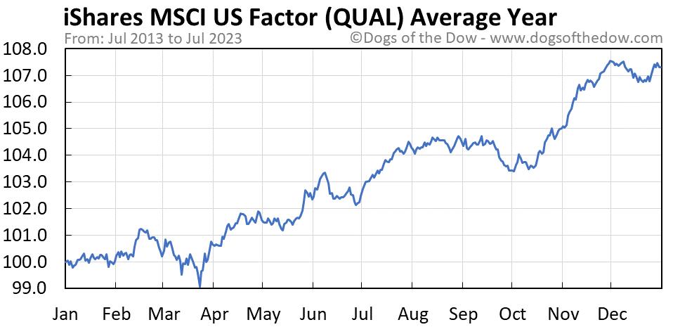 QUAL average year chart