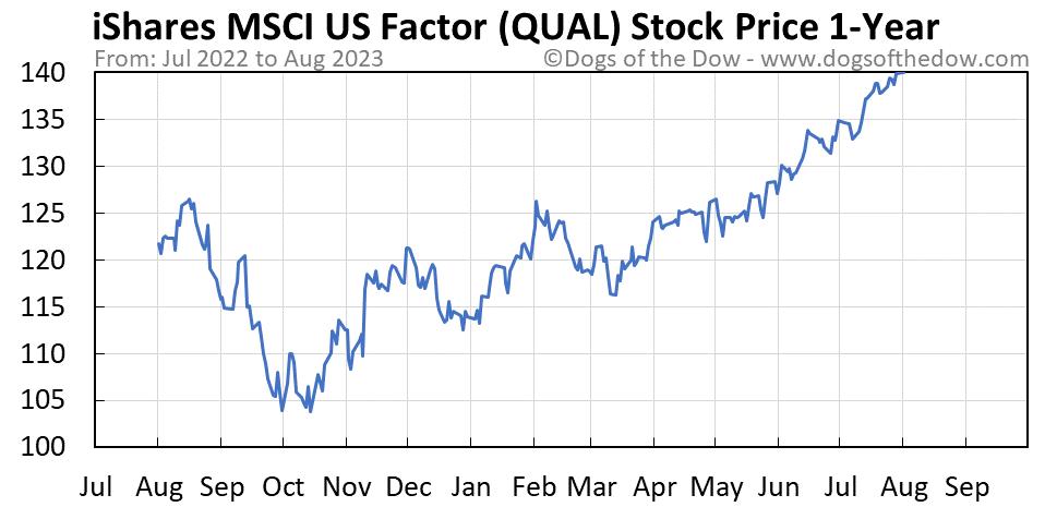 QUAL 1-year stock price chart