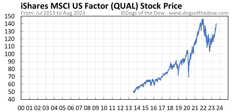 QUAL stock price chart