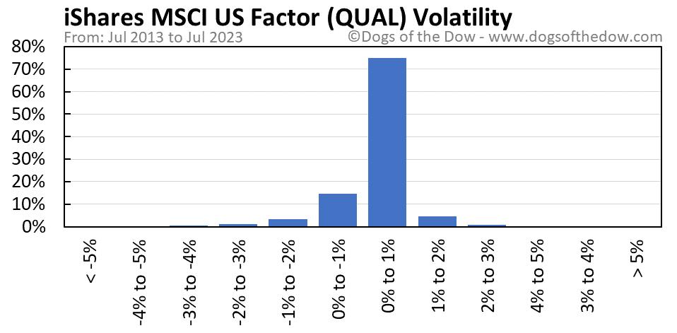 QUAL volatility chart