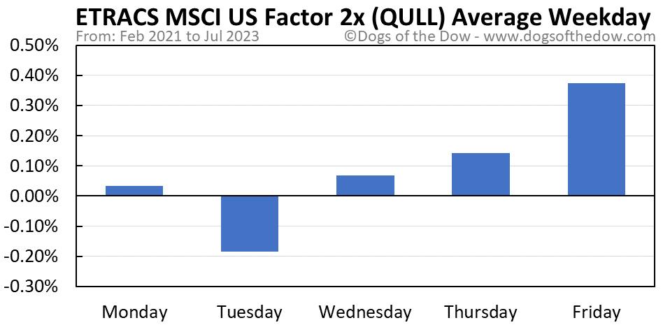 QULL average weekday chart