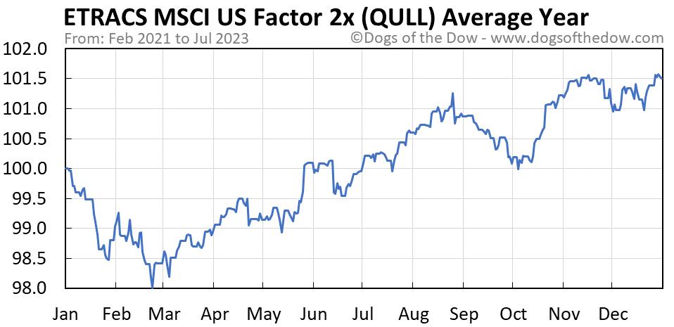 QULL average year chart