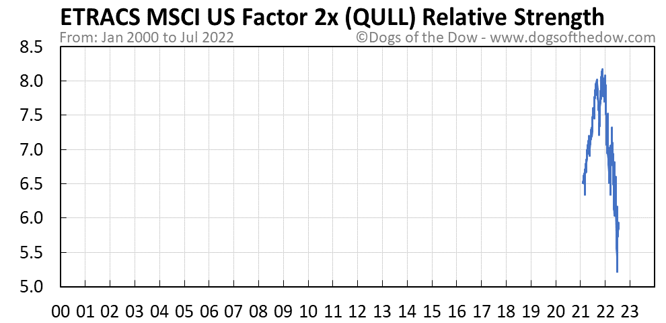 QULL relative strength chart