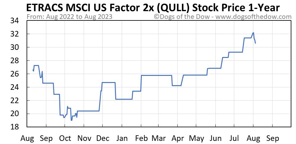 QULL 1-year stock price chart