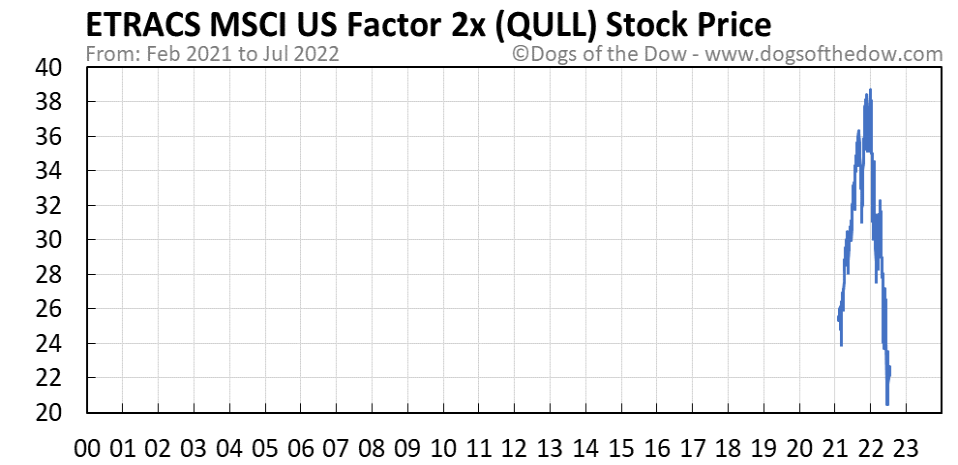 QULL stock price chart