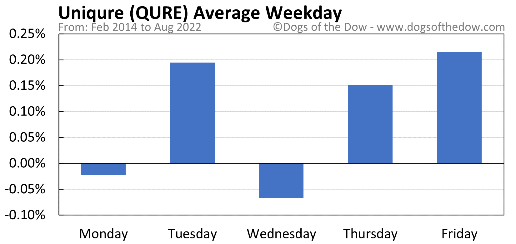 QURE average weekday chart