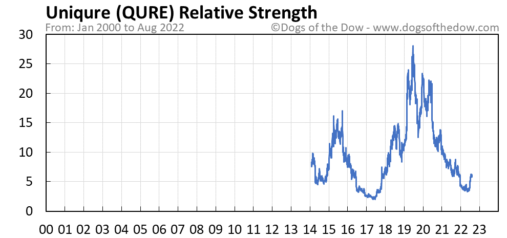 QURE relative strength chart