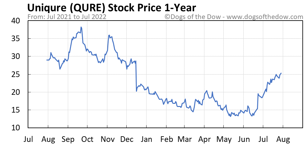 QURE 1-year stock price chart