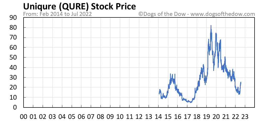 QURE stock price chart