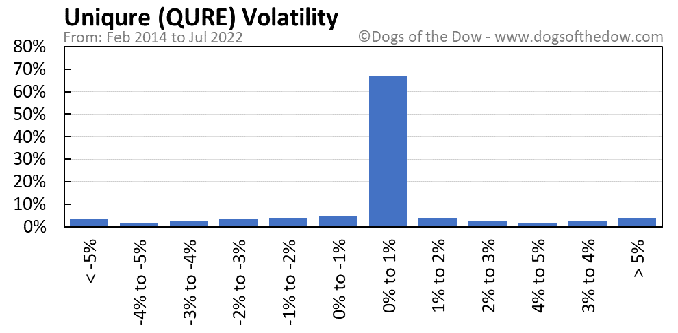 QURE volatility chart