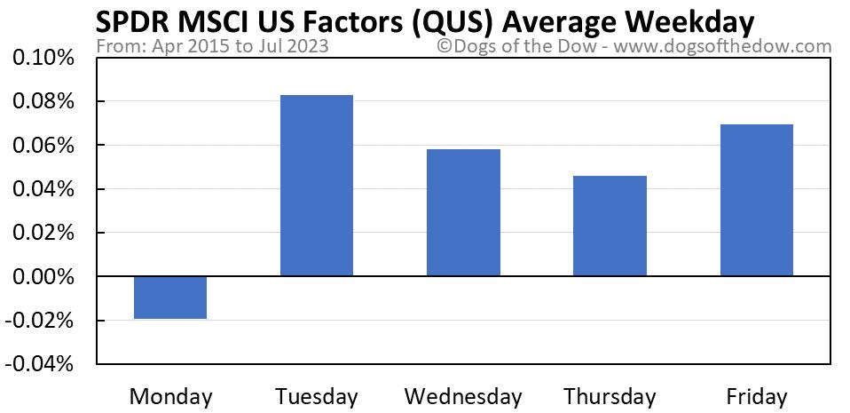 QUS average weekday chart