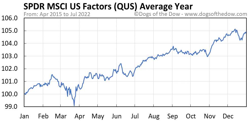 QUS average year chart