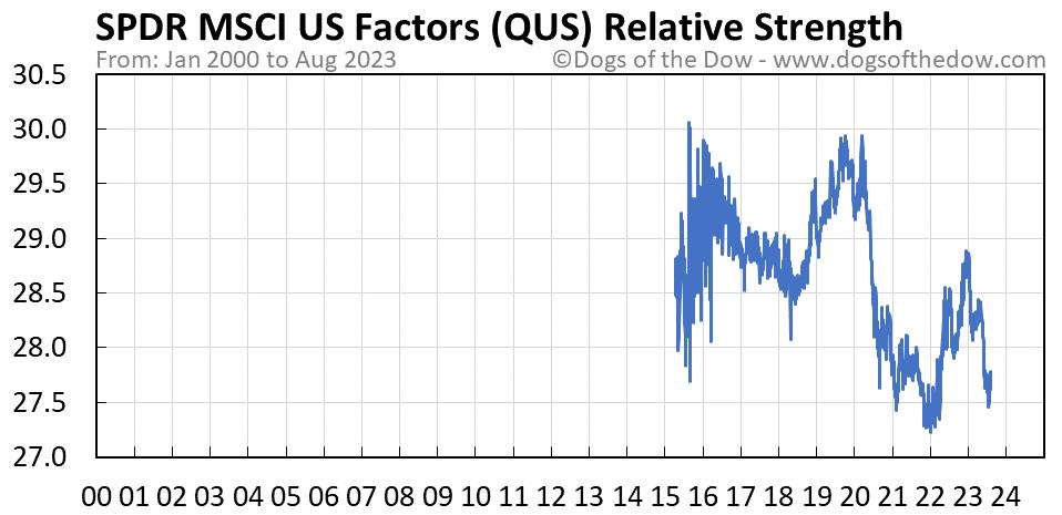 QUS relative strength chart