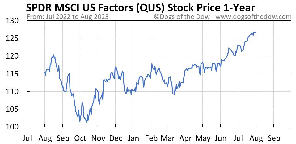 QUS 1-year stock price chart