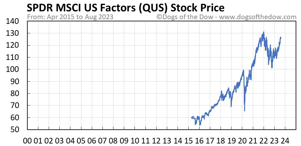 QUS stock price chart
