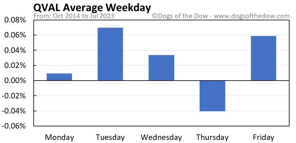 QVAL average weekday chart